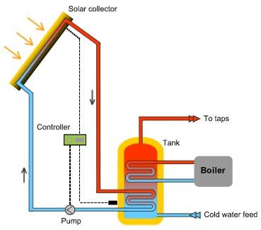 Solar Thermal_diagram