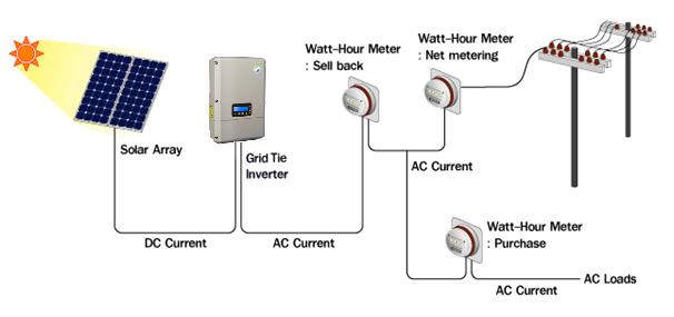 grid-tied-solar-PV-system